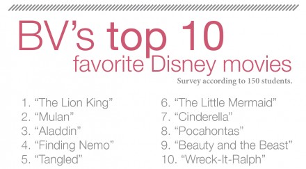 Disney+Obsession%3A+BV+students%27+love+for+Disney+continues+into+high+school