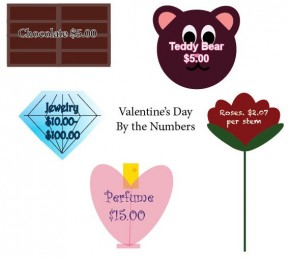 By the numbers...Valentine's Day gift prices