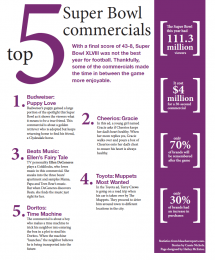 Top 5 Super Bowl Commercials of 2014