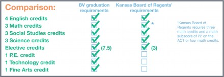For greater student success after high school, BV district must require four math credits