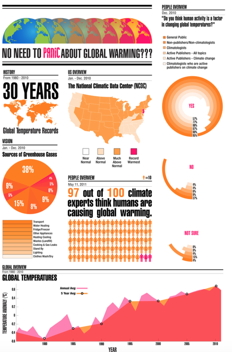 Infographic from Graphs.net.