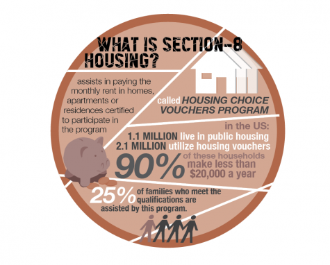 What is section-8 housing?