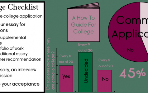 Seniors Apply for College