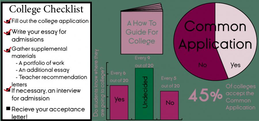 Seniors Apply for College